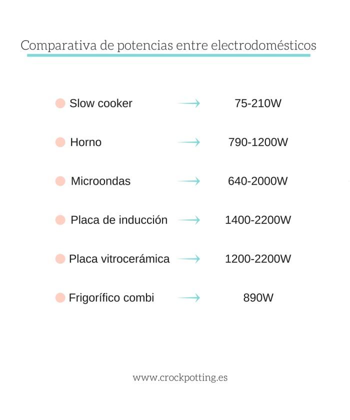 Comparativa de potencias entre electrodomésticos