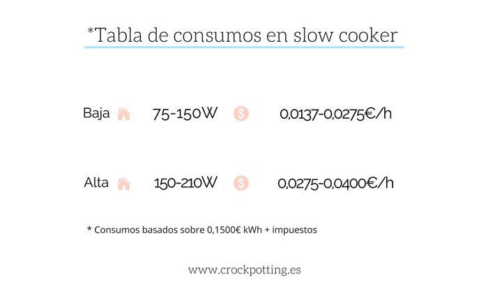 Tabla de consumos en slow cooker